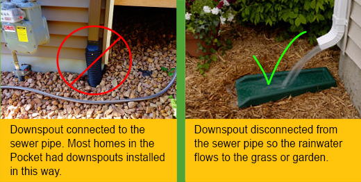 Downspout right and wrong